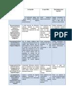 Características del perfil como parte del campo  de formación especifica