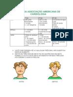 DIETA DA ASSOCIAÇÃO AMERICANA DE CARDIOLOGIA