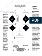 Algoritmo para tratar los síntomas coreicos en la enfermedad e Huntington