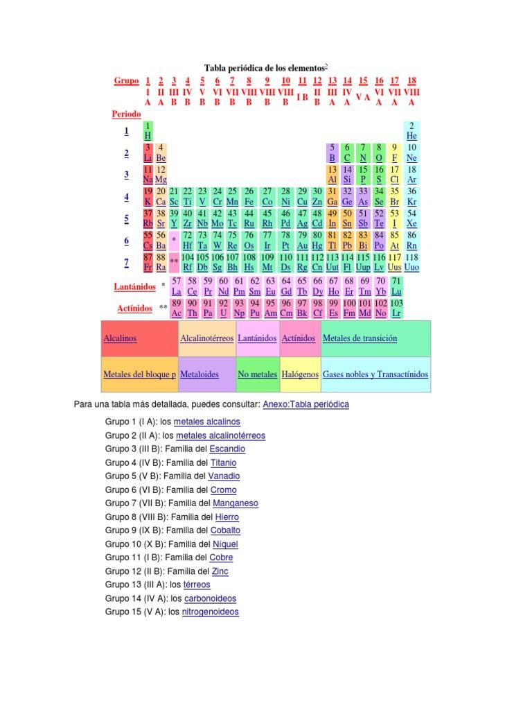 Tabla periodica de elementos halogenos choice image periodic table tabla periodica de elementos halogenos gallery periodic table and tabla periodica metales halogenos image collections periodic urtaz Image collections