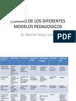 Cuadro de Los Diferentes Modelos Pedagogicos