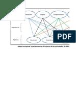 Mapa conceptual  que represente el impacto de las actividades de ARH en sus objetivos y función.