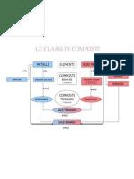 schema classi di composti