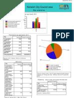 Norwich Statistics