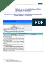 Cuadro Comparativo de La Ley Concursal