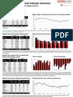 RP Data Market Update - Week Ending March 10, 2013