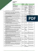 Daftar PKM yang Lolos Pendanaan DIKTI