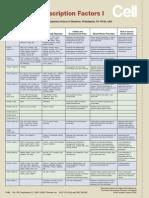 Forkhead Transcription Factors I