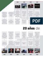 20 años de la ANPACT - Revista Transportes y Turismo
