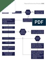 Mapa de Proceso de Un Proyecto CIVIC