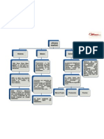 mapa conceptual olivers market.docx