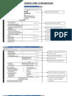 Pf Form-process Details