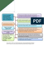 PSK3102 Teori dan Sumber Pengajaran dan Pembelajaran