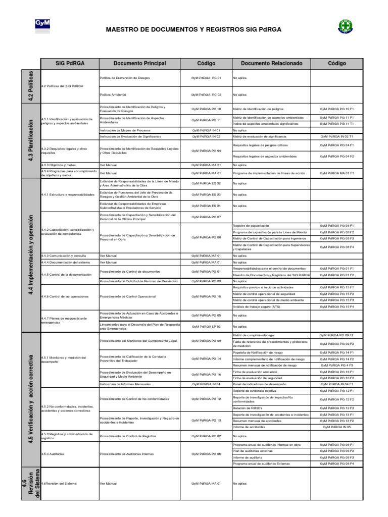 Procedimientos y Estandares Vigentes Gym Contratista (1)