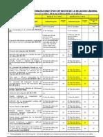 Tabla Resumen de Indemnizaciones Contrato de Trabajo