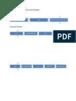 Implementación del sistema de control en la planta