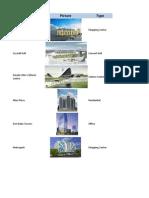 Major Projects in Azerbaijan