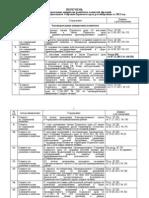 Перечень законодательных инициатив, рассмотренных за 2012 год