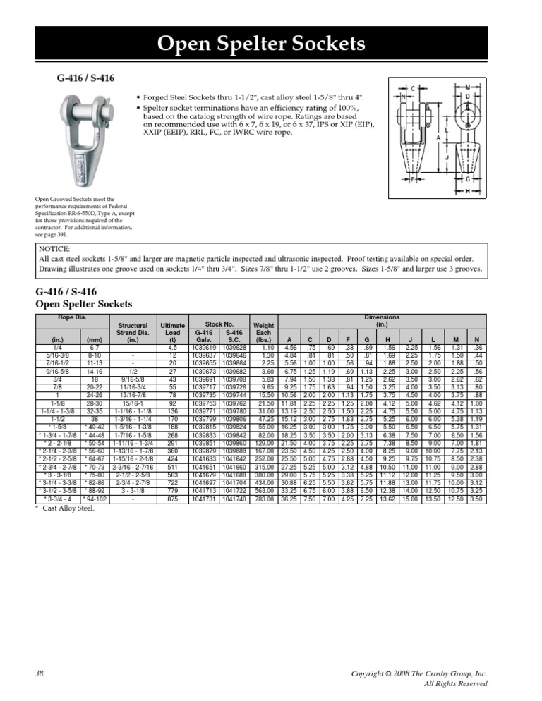 Lovely Iwrc Wire Rope Chart Gallery - Electrical Circuit Diagram ...