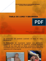 Tabla de Lund y Browder