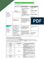 Clasificación de los sistemas materiales