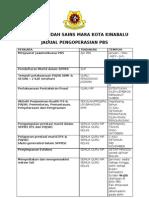 Jadual Pengoperasian Pbs Mrsm Koki