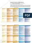Comparison of Various Document Management System