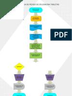 Diagrama de Operaciones Entrega de Pedido