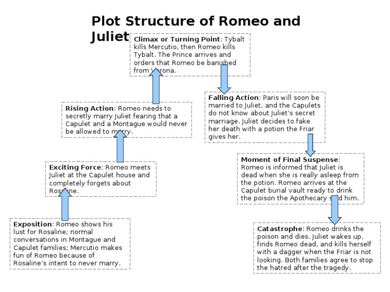 Plot Structure of Romeo and Juliet – Freytag Pyramid Worksheet