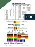 Tabel Kode Warna Resistor