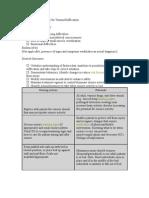 Nursing Diagnosis for Seizure