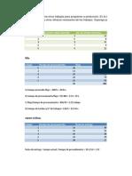 Problema 9 Fifo Razon Critica y Metodo de Holgura12365
