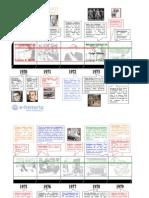 Línea de Tiempo Historia de Chile 1970 - 2002