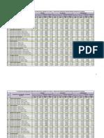 Machine Operator Rates