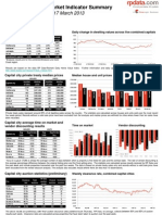 RP Data Weekly Housing Market Update (Week Ending 17 March 2013)