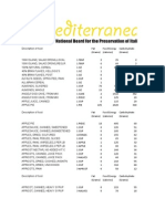 Mediterranean Food Calorie Chart