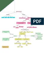 Mapa Sobre Recolha de Dados_Instrumentos