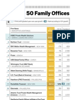 Top 50 Wealth Management Family Offices