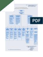 Struktur Organisasi Telkom