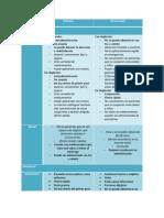 Tabla integradora de ventajas y desventajas de las vias de adminisración del grupo 2o A. Facultad de Medicina