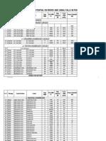 Hydropower Potential List Punjab