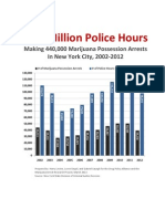 One Million Police Hours 0