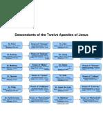 Descendants of the Twelve Apostles of Jesus