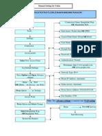 Banglalink Internet Manua Setup Guide