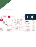 Infografía Estudio «Redes Sociales en Instituciones y Administraciones Públicas Kreab Gavin Anderson 2012»