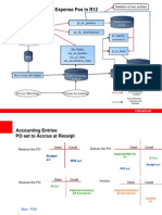 R12 Accounting Flow - Online Expense
