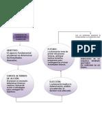 Elementos Del Concepto de Planeacion