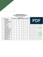 Daftar Nilai Babak Final Tim Olimpiade Kimia