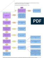 Approval Process for Medical Research Flowchart