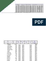 Menu Analysis 3.5L
